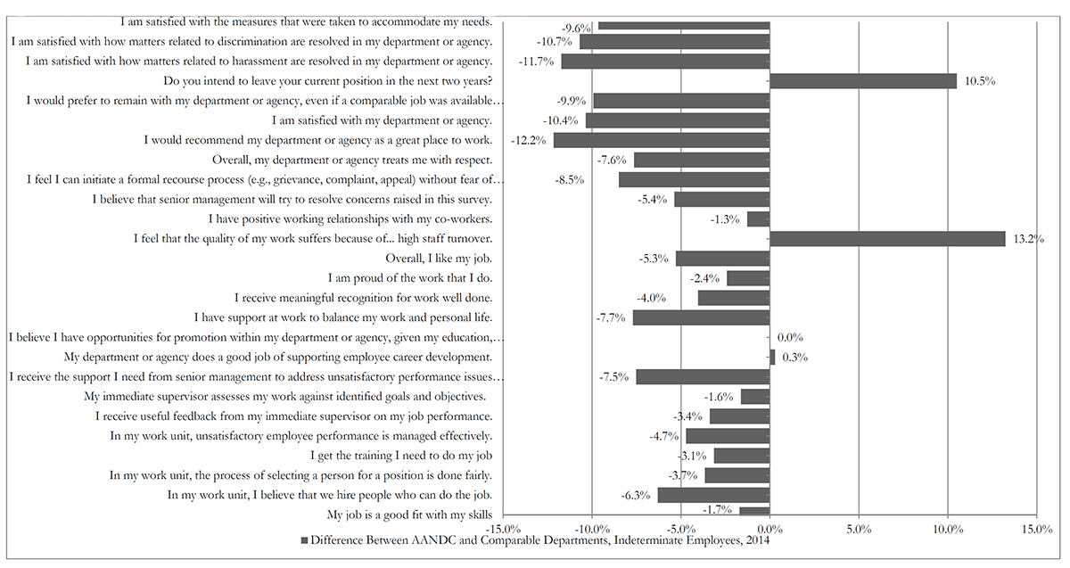 Evaluation of Recruitment, Development and Retention