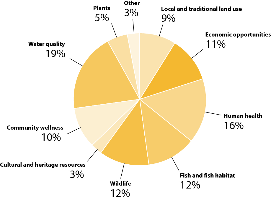 Figure 2 - Priority of environmental and socio-economic interests, based on questionnaire results