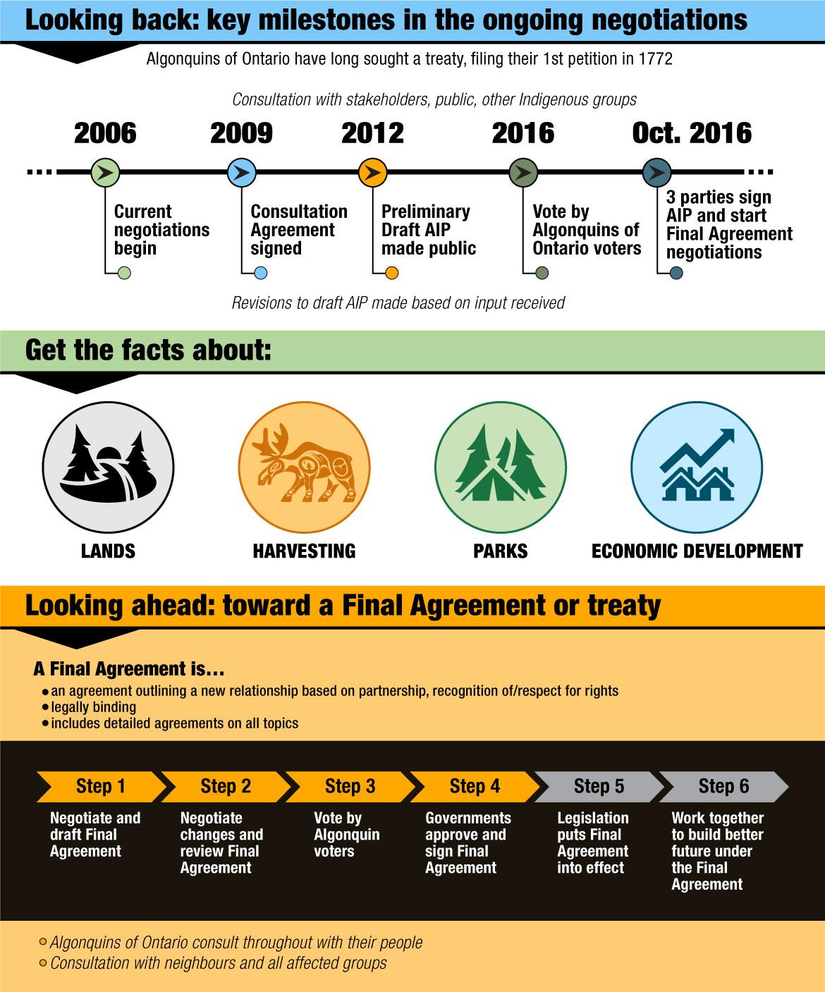 Algonquins Of Ontario Land Claim Negotiations: Infographic