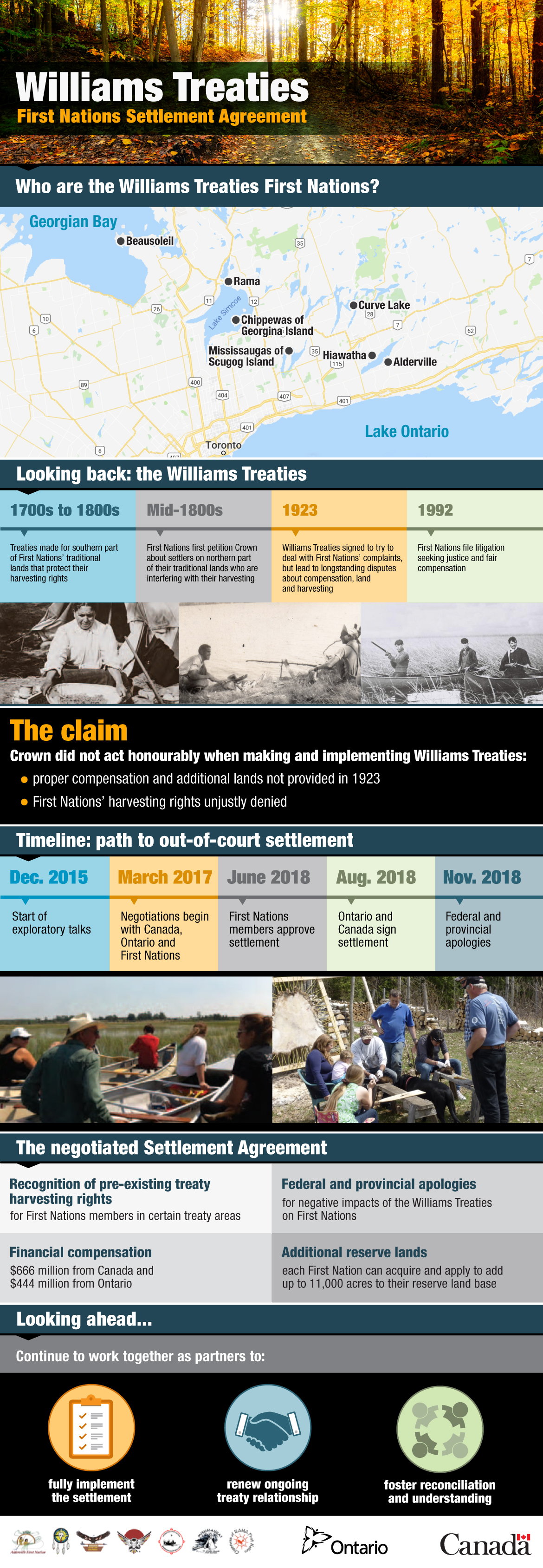 Williams Treaties First Nations Settlement Agreement